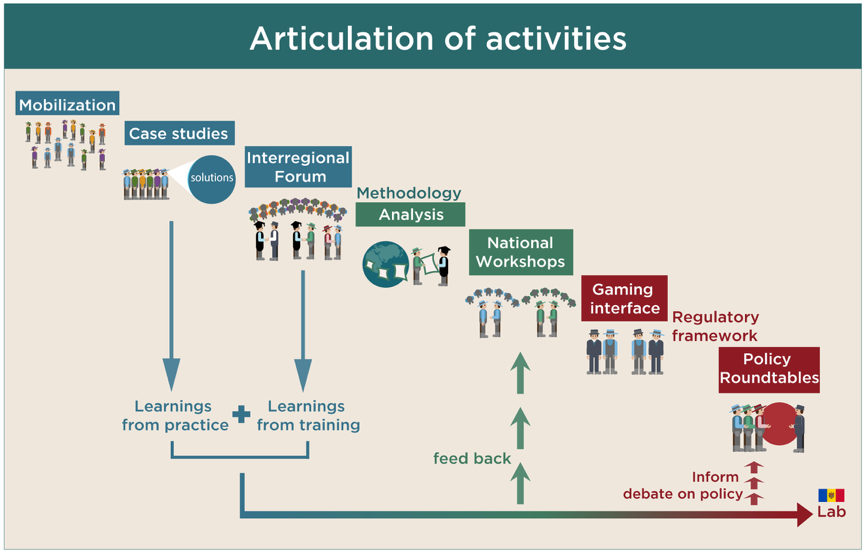 Articulation fo activities chart