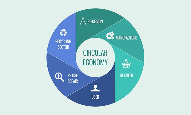 Introduction to Circular Economy