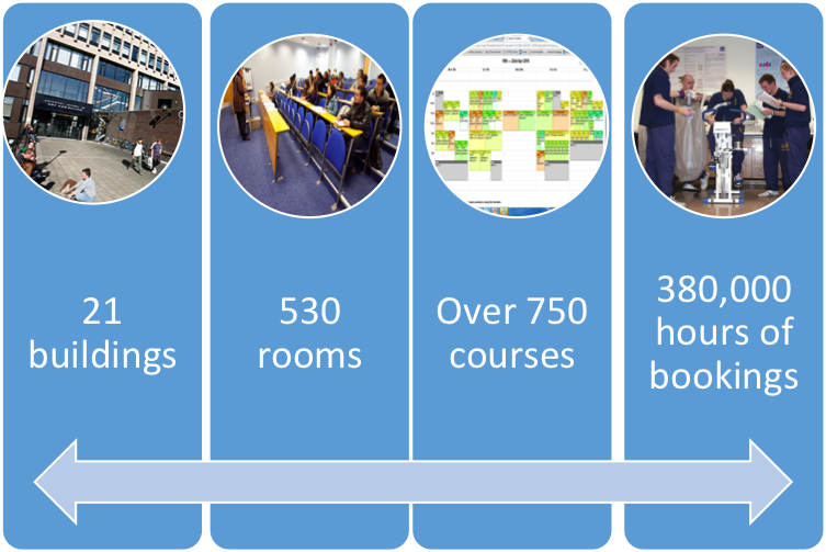 graphic displaying number of buildings, number of courses and number of room bookings per academic year